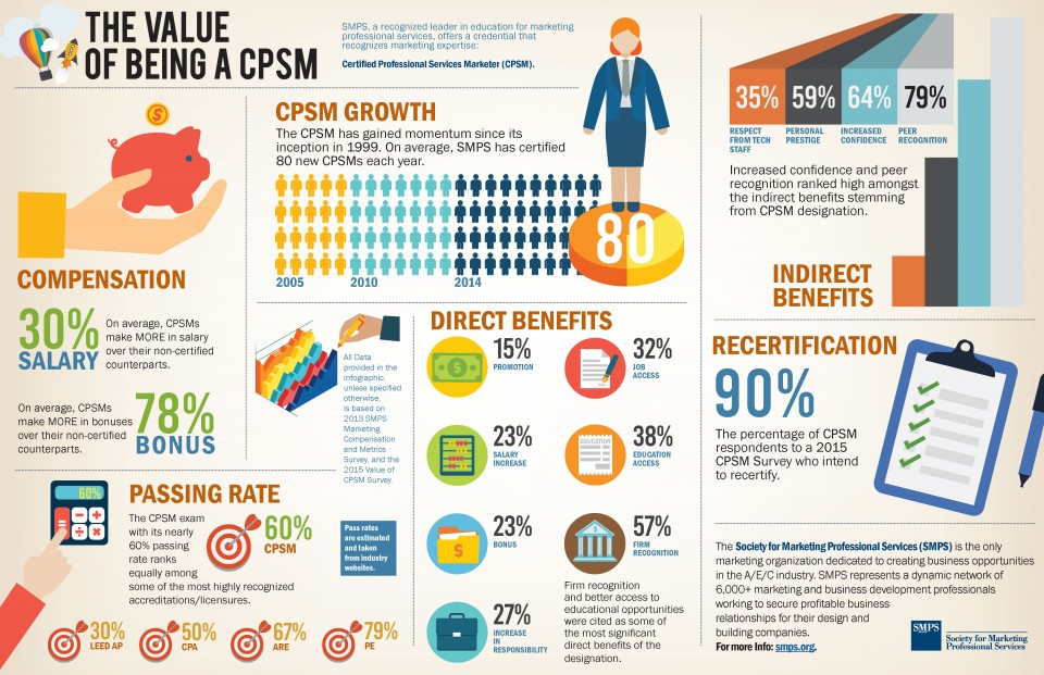 Infographic - The Value of Being a CPSM